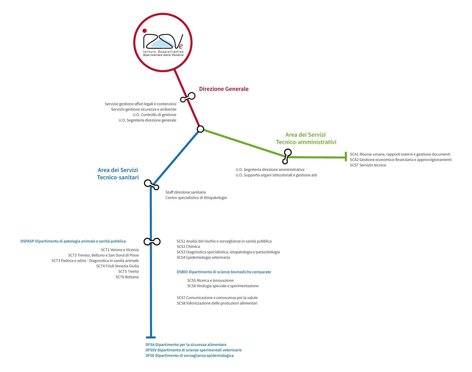 Organigramma IZSVe 2016
