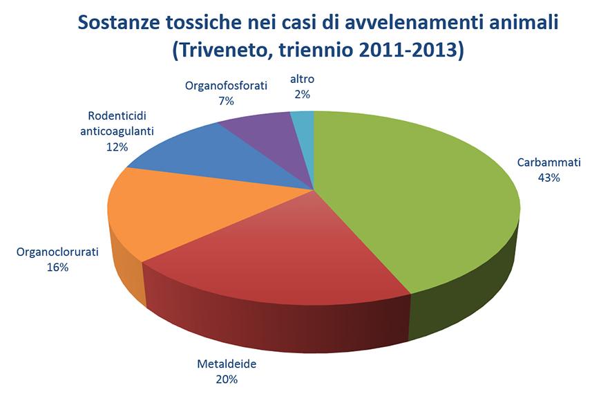 Sostanze tossiche nei casi di avvelenamenti animali (Triveneto, triennio 2011-2013)