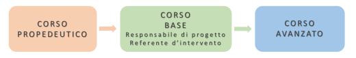 Formazione Responsabile di progetto di TAA/EAA