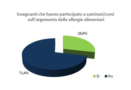 Insegnanti che hanno frequentato corsi sulle allergie alimentari
