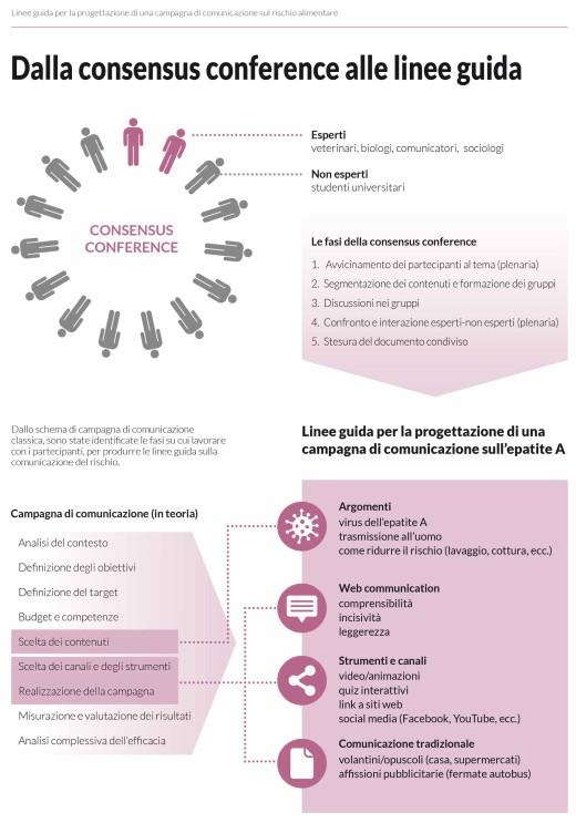 Progettazione di una campagna di comunicazione sul rischio epatite A