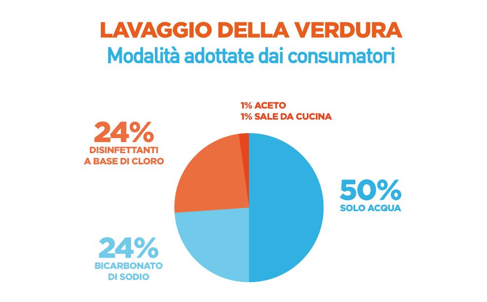 Lavaggio della verdura: survey sulle abitudini dei consumatori