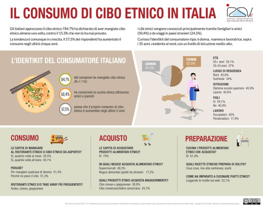 Il consumo di cibo etnico in Italia