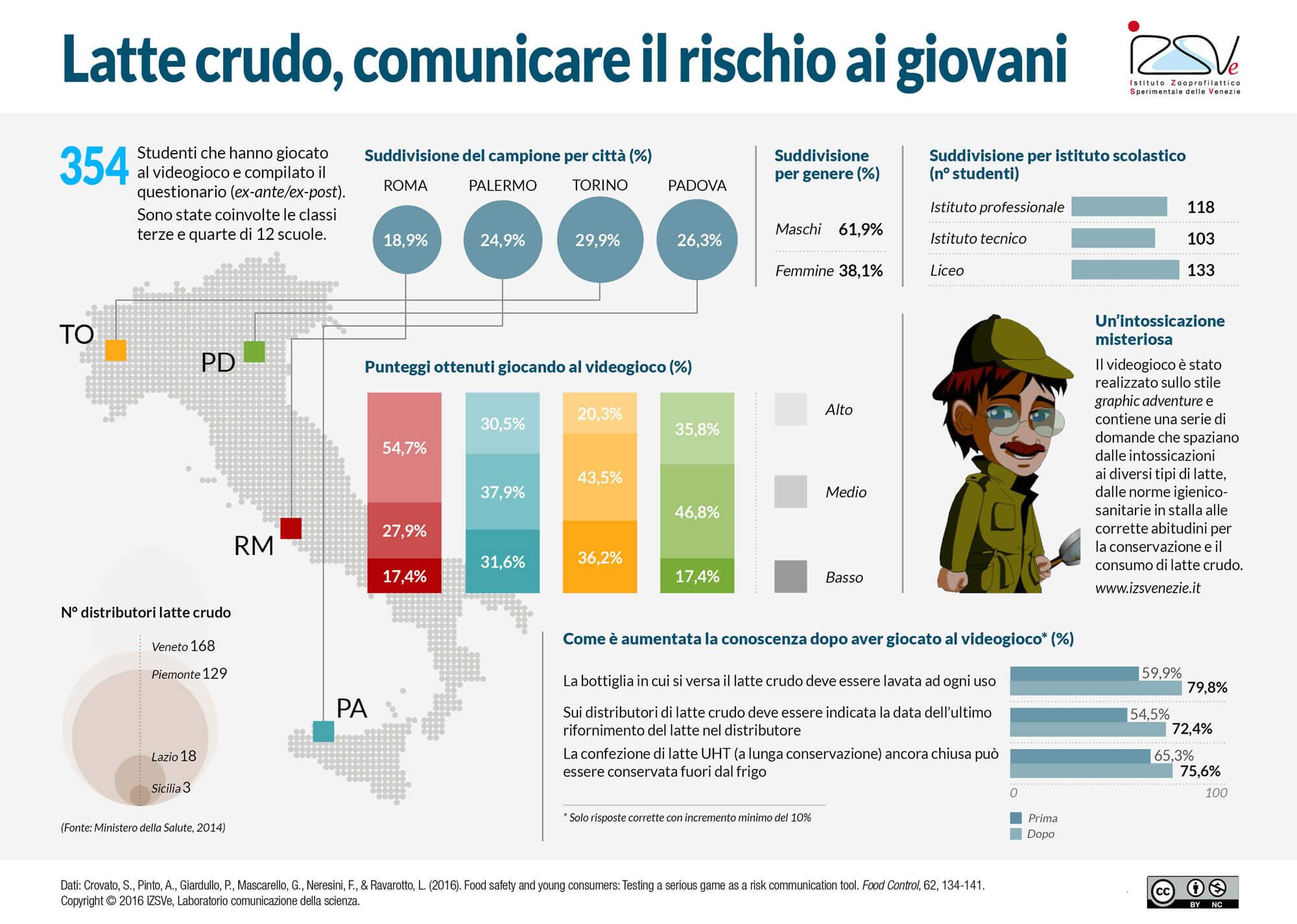 Latte crudo, un videogioco on-line per comunicare il rischio ai giovani. Infografica