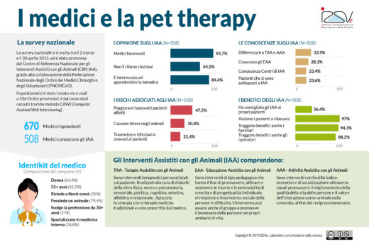 I medici e la pet therapy