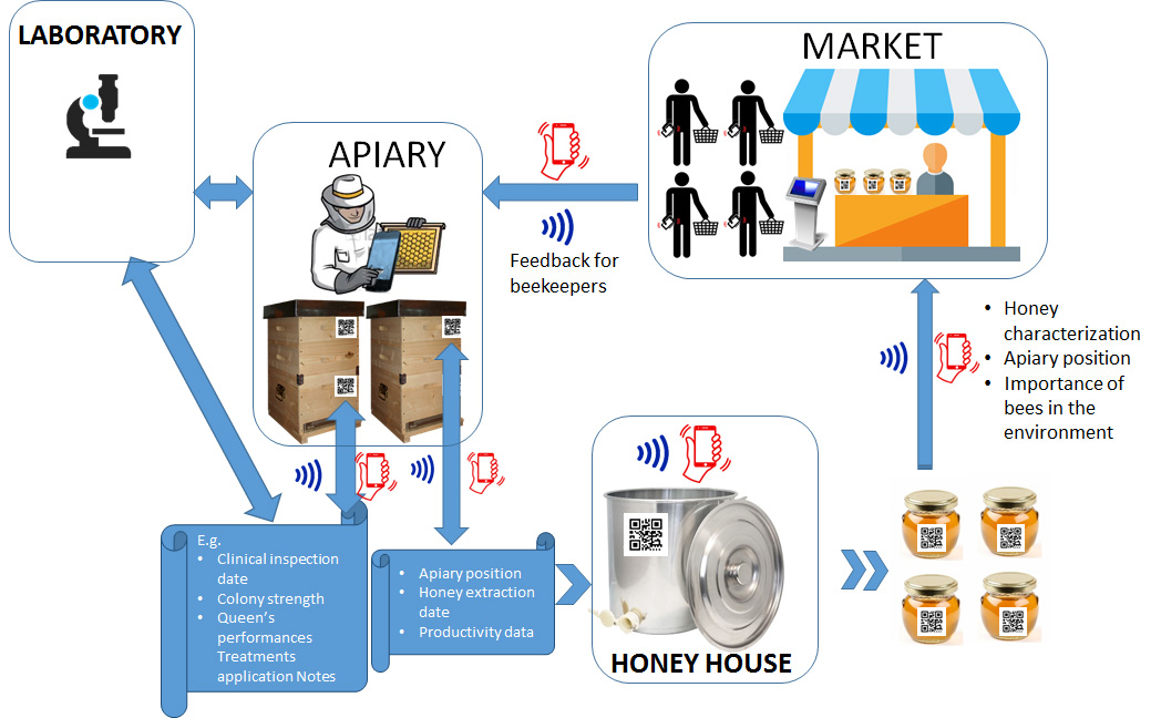 BPRACTICES traceability system