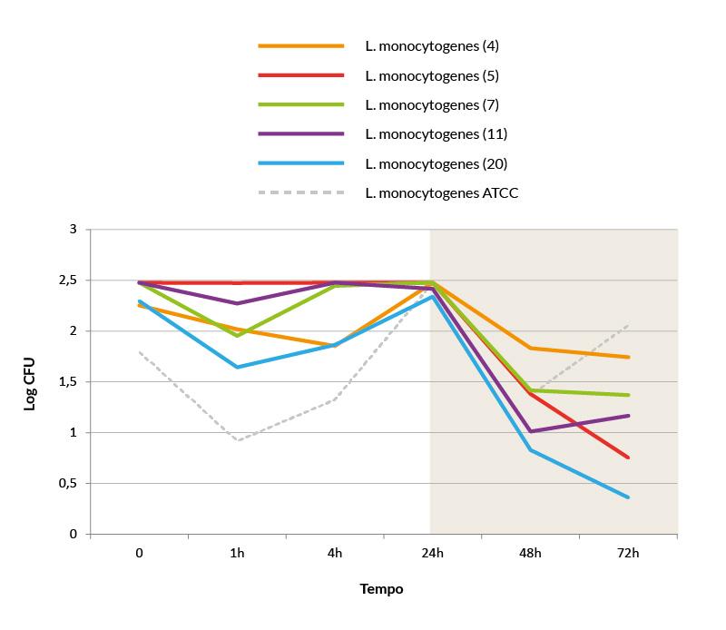 curve proliferazione listeria con nanoparticelle argento