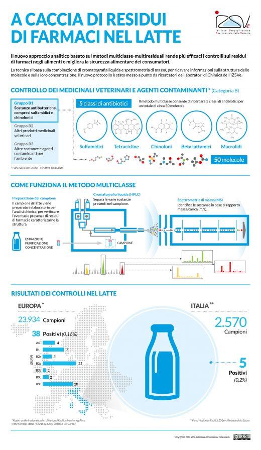 Metodi multiclasse-multiresiduali: un nuovo approccio analitico per la ricerca di residui di farmaci nel latte