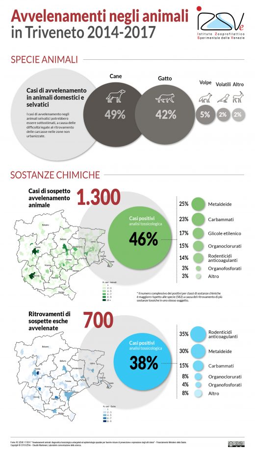 Avvelenamenti animali Triveneto 2014-2017 infografica