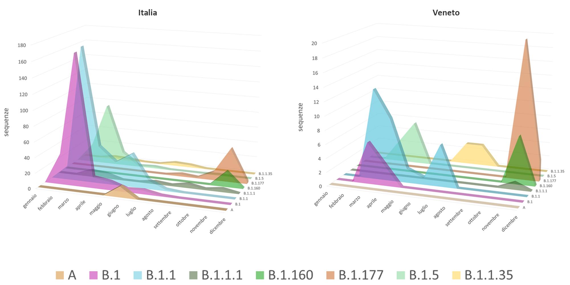 SARS-CoV-2. Distribuzione dei diversi lineage per mese in Italia e in Veneto