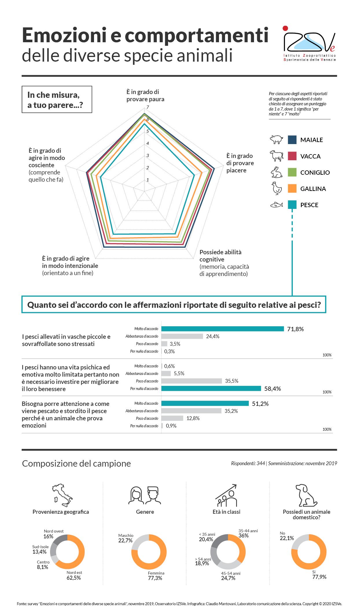 Sondaggio percezione emozioni animali | Infografica