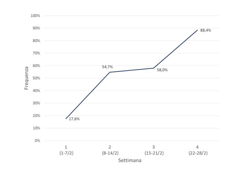 Figura 3. Frequenza della variante B.1.1.7 sulla base del sequenziamento parziale della proteina Spike di tutti i campioni prelevati nel mese di febbraio e inviati all'IZSVe.